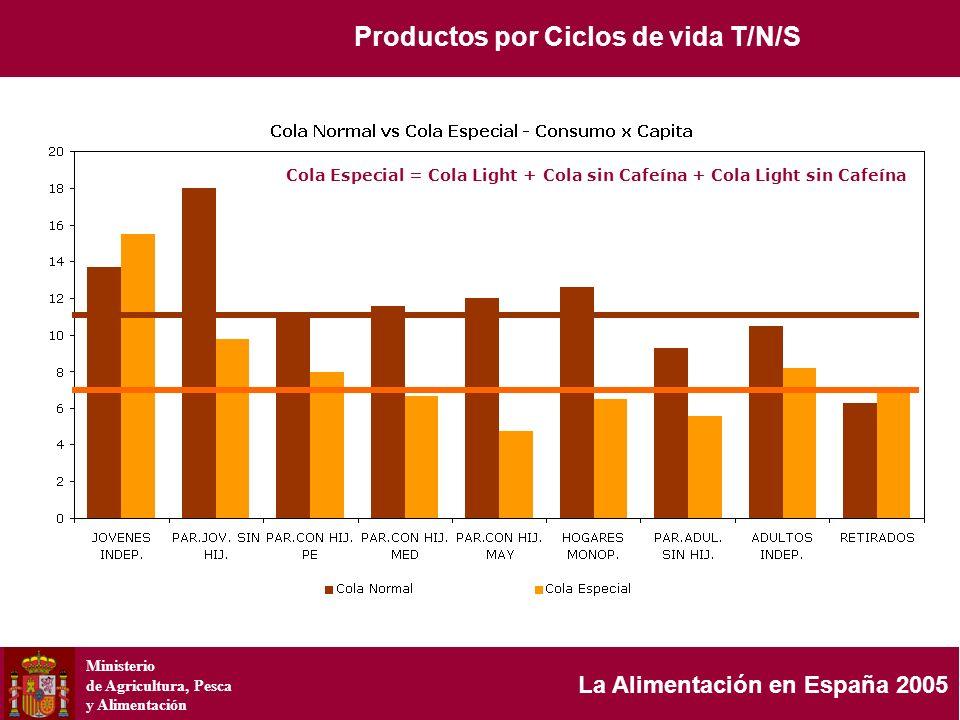 Ministerio de Agricultura, Pesca y Alimentación La Alimentación en España 2005 Cola Especial = Cola Light + Cola sin Cafeína + Cola Light sin Cafeína
