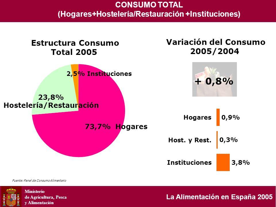 Ministerio de Agricultura, Pesca y Alimentación La Alimentación en España 2005 7.7% 7.3% 10.6% Media = 109 /mes 109/Mes Gasto per capita mensual en los hogares 80 90 100 110 120 130 140 150 2005 106,37101,3107,09108,05110,34104,46105,1495,37106,06117,81106,83138,41 2004 107,3399,79106,25105,2109,27102,3105,4589,22105,45117,77107,41136,19 Porcentaje 8,17,78,27,38,48,0 7,38,19,08,210,6 EneroFebreroMarzoAbrilMayoJunioJulioAgosto Septiem bre Octubre Noviembr e Diciembr e