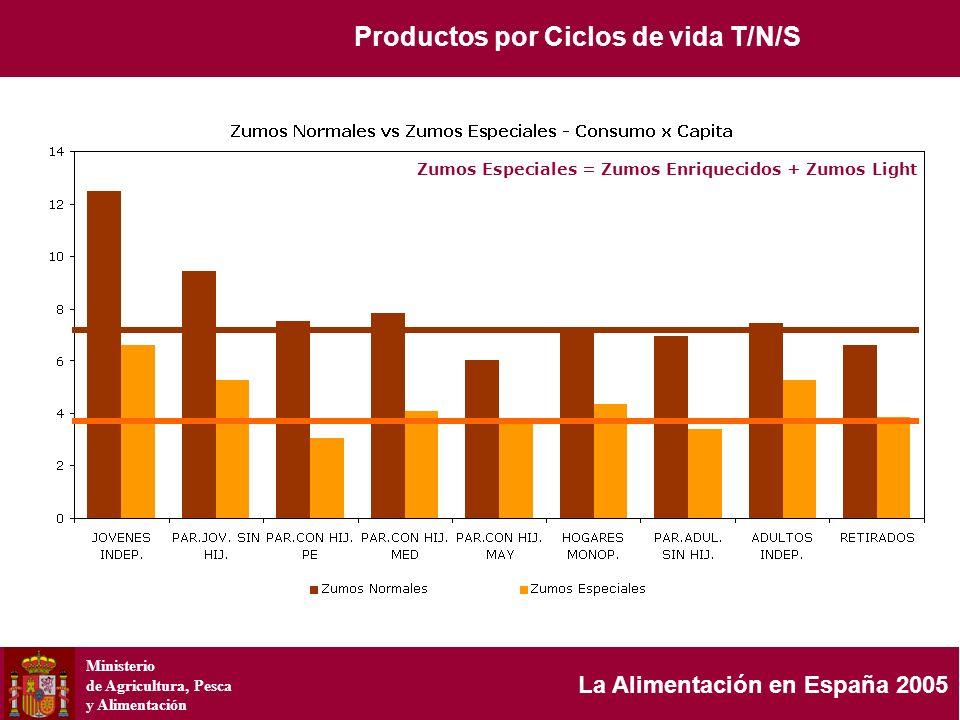 Ministerio de Agricultura, Pesca y Alimentación La Alimentación en España 2005 Zumos Especiales = Zumos Enriquecidos + Zumos Light Productos por Ciclo