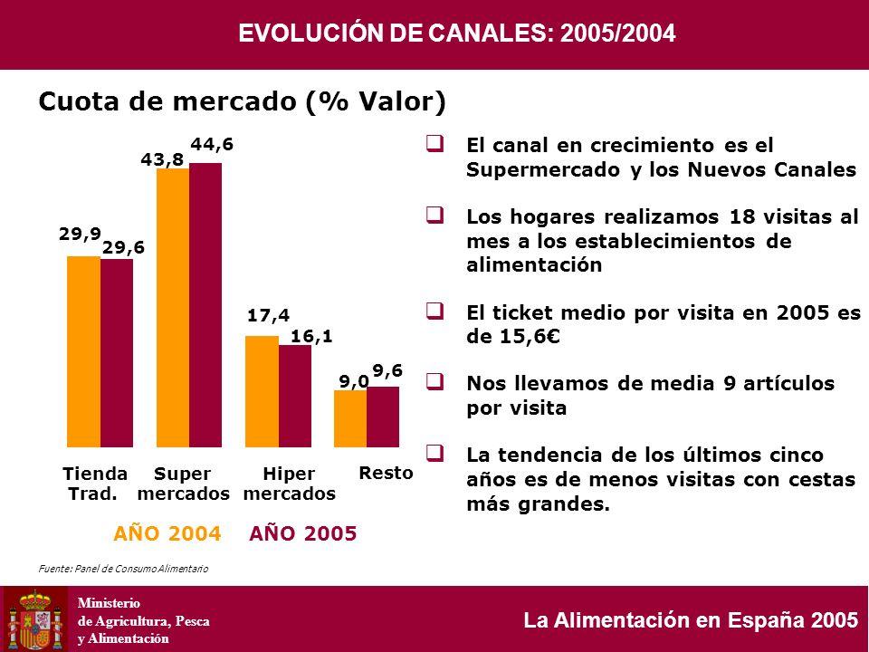 Ministerio de Agricultura, Pesca y Alimentación La Alimentación en España 2005 AÑO 2004 AÑO 2005 El canal en crecimiento es el Supermercado y los Nuev