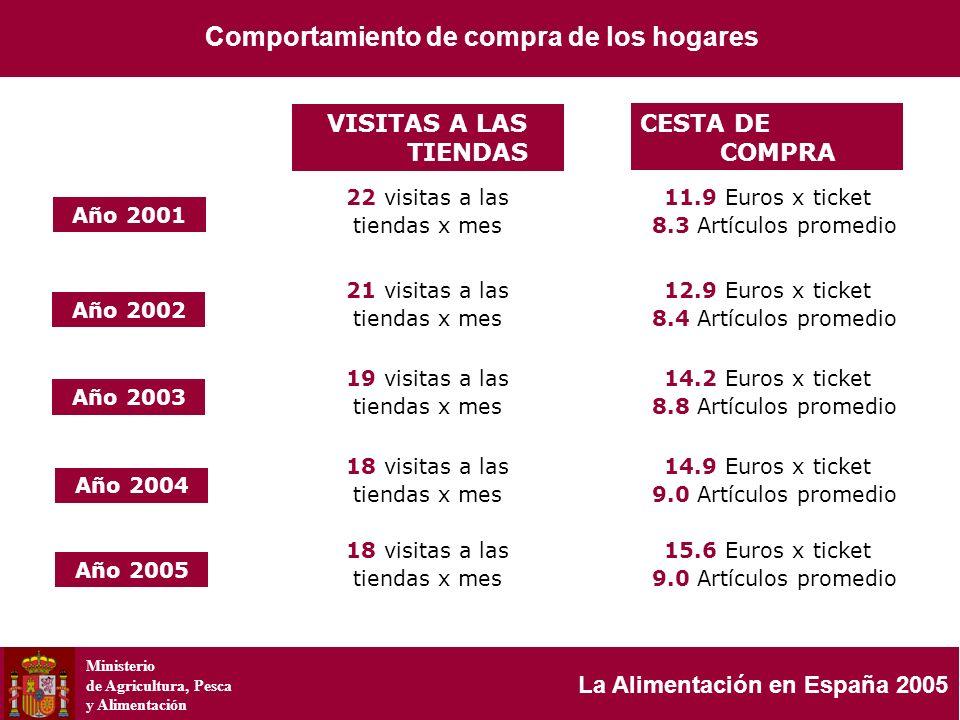 Ministerio de Agricultura, Pesca y Alimentación La Alimentación en España 2005 VISITAS A LAS TIENDAS CESTA DE COMPRA 21 visitas a las tiendas x mes 12