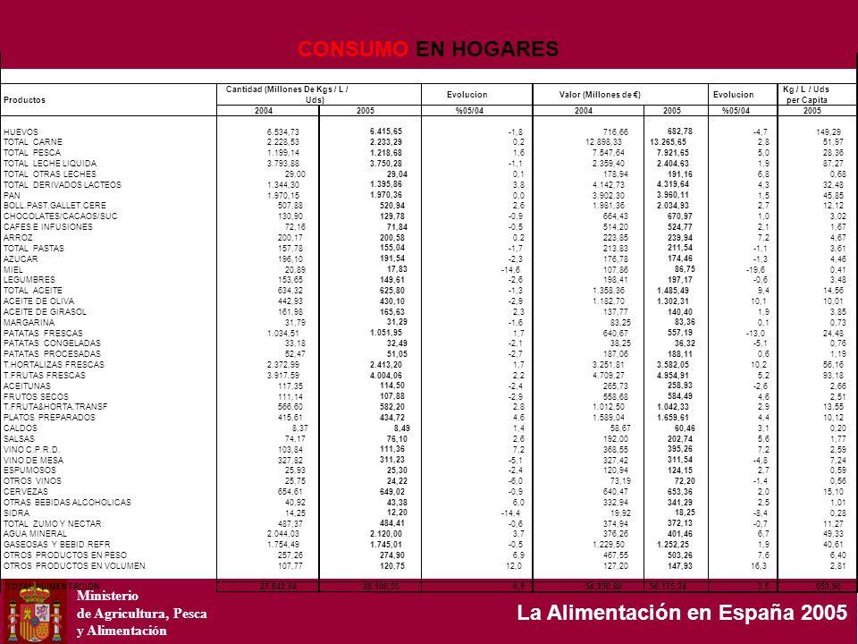 Ministerio de Agricultura, Pesca y Alimentación La Alimentación en España 2005 Productos Cantidad (Millones De Kgs / L / Uds) EvolucionValor (Millones