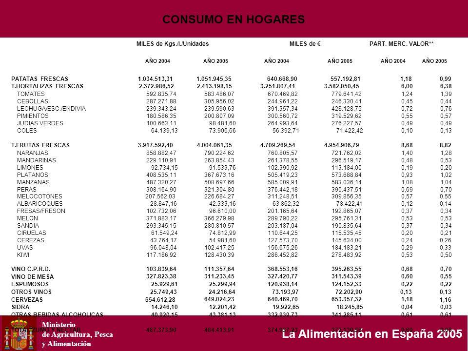Ministerio de Agricultura, Pesca y Alimentación La Alimentación en España 2005 MILES de Kgs./l./UnidadesMILES de PART. MERC. VALOR** AÑO 2004AÑO 2005A