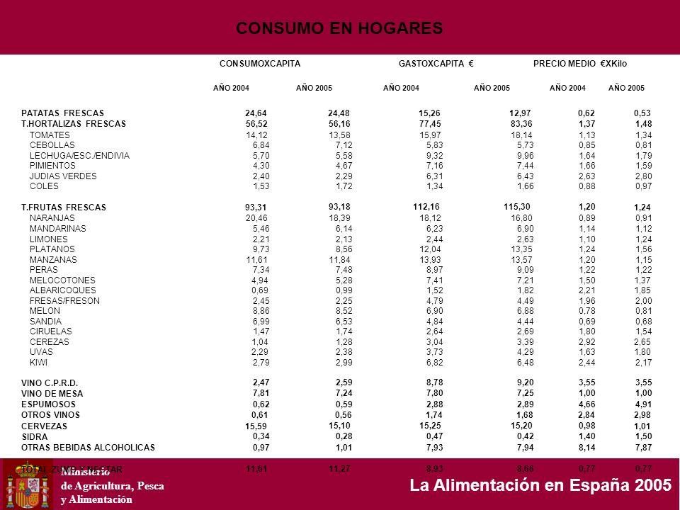 Ministerio de Agricultura, Pesca y Alimentación La Alimentación en España 2005 CONSUMOXCAPITAGASTOXCAPITA PRECIO MEDIO XKilo AÑO 2004AÑO 2005AÑO 2004A