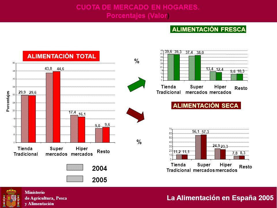 Ministerio de Agricultura, Pesca y Alimentación La Alimentación en España 2005 29,9 17,4 9,0 29,6 44,6 16,1 9,6 43,8 0 5 10 15 20 25 30 35 40 45 50 39