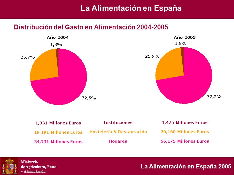 Ministerio de Agricultura, Pesca y Alimentación La Alimentación en España 2005 Carne 21,4% Pesca 13,3% Leche y Derivados 10,7% Pan 6,2% Bebidas No Alcohólicas 5,8% Bollería/Pastelería 3,1% Aceite 2,6% Resto19,7% Patatas/Frutas/Hortalizas Frescas 13,4% Vino 3,8% Plat.
