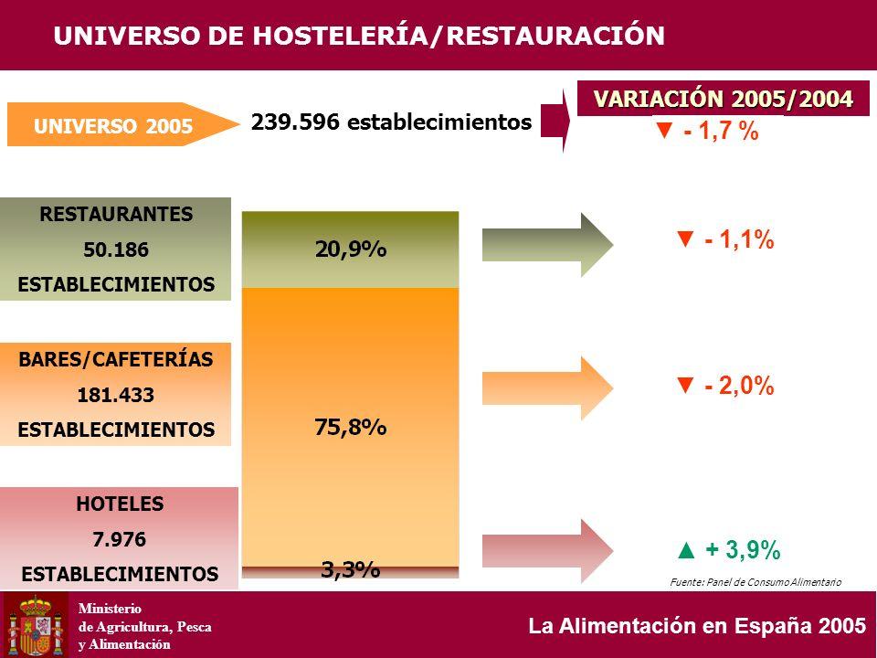 Ministerio de Agricultura, Pesca y Alimentación La Alimentación en España 2005 RESTAURANTES 50.186 ESTABLECIMIENTOS UNIVERSO 2005 239.596 establecimie
