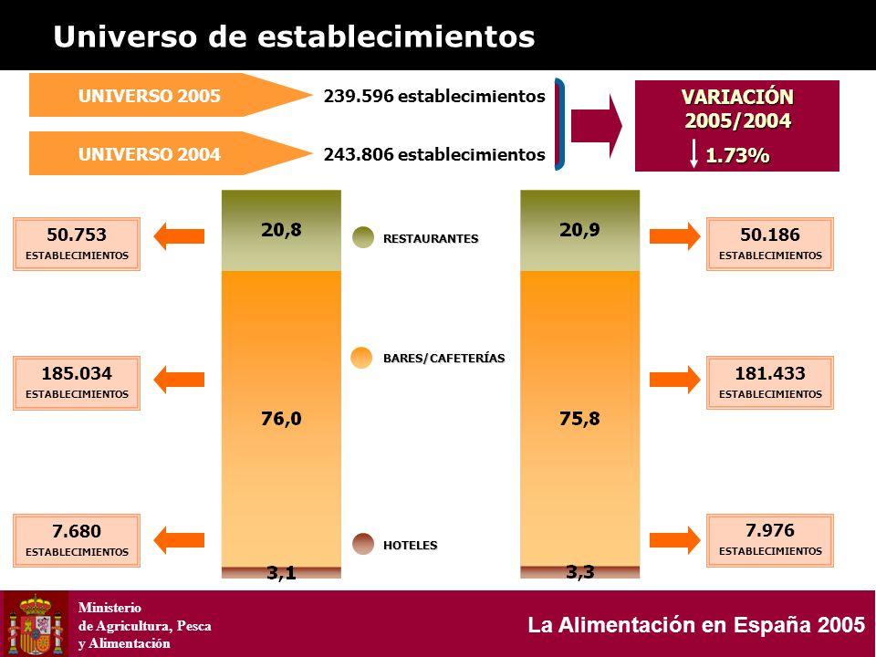 Ministerio de Agricultura, Pesca y Alimentación La Alimentación en España 2005 HOSTELERIA Y RESTAURACIÓN 50.186 ESTABLECIMIENTOS UNIVERSO 2005 UNIVERS