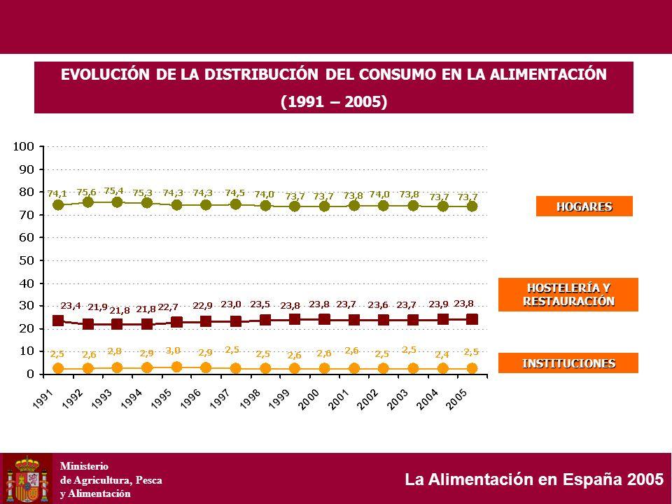 Ministerio de Agricultura, Pesca y Alimentación La Alimentación en España 2005 EVOLUCIÓN DE LA DISTRIBUCIÓN DEL CONSUMO EN LA ALIMENTACIÓN (1991 – 200