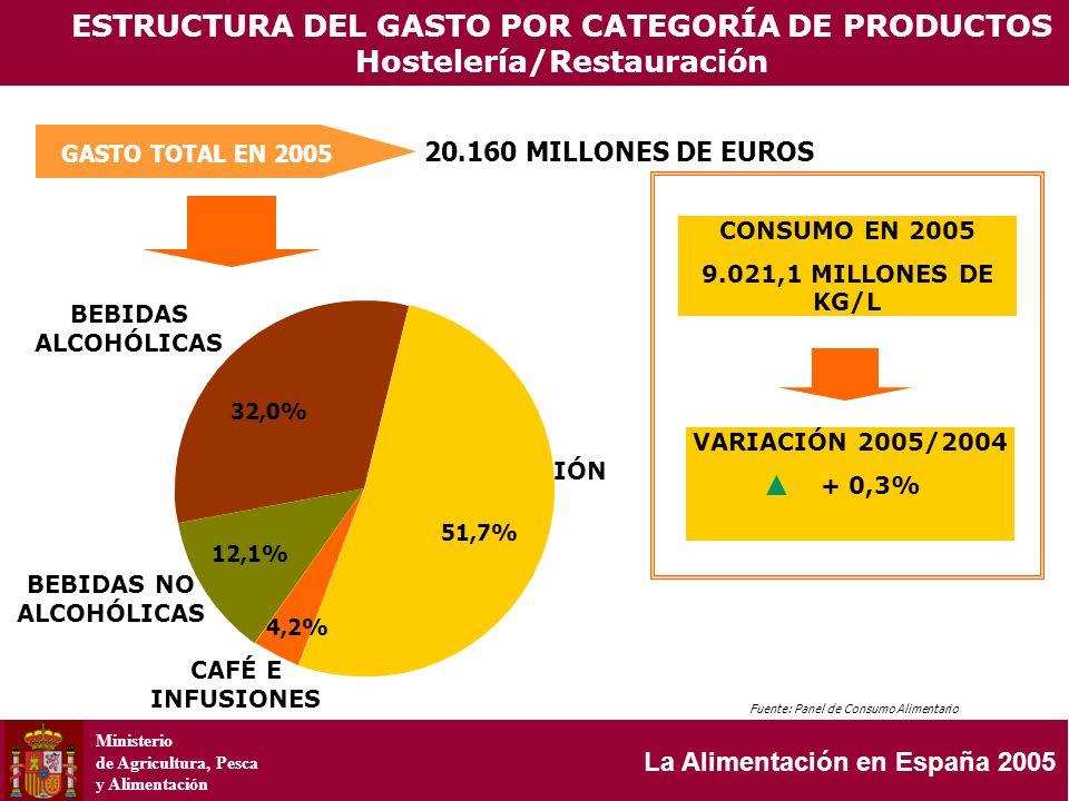 Ministerio de Agricultura, Pesca y Alimentación La Alimentación en España 2005 GASTO TOTAL EN 2005 20.160 MILLONES DE EUROS ESTRUCTURA DEL GASTO POR C