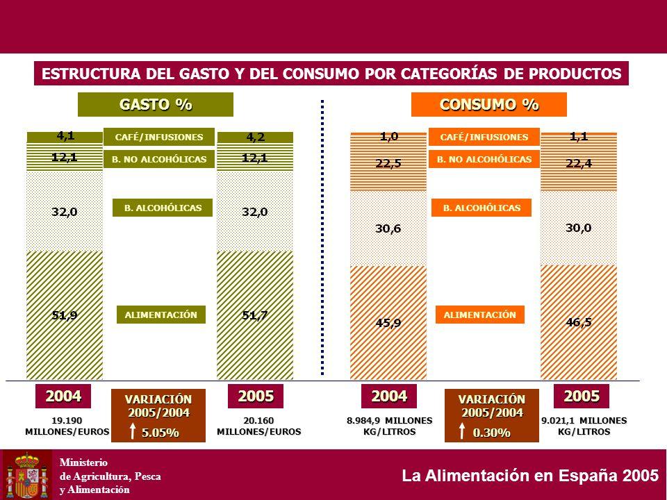 Ministerio de Agricultura, Pesca y Alimentación La Alimentación en España 2005 GASTO % 19.190 MILLONES/EUROS CONSUMO % ESTRUCTURA DEL GASTO Y DEL CONS