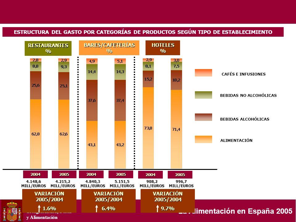 Ministerio de Agricultura, Pesca y Alimentación La Alimentación en España 2005 RESTAURANTES % 4.148,6 MILL/EUROS BARES/CAFETERÍAS % ESTRUCTURA DEL GAS