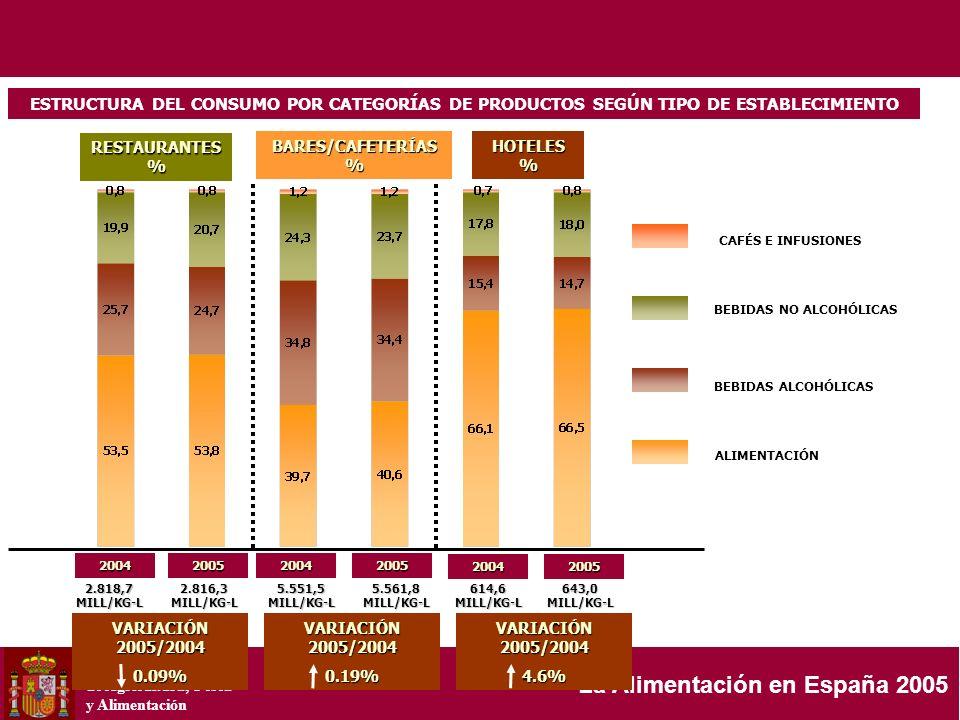 Ministerio de Agricultura, Pesca y Alimentación La Alimentación en España 2005 2.818,7 MILL/KG-L ESTRUCTURA DEL CONSUMO POR CATEGORÍAS DE PRODUCTOS SE