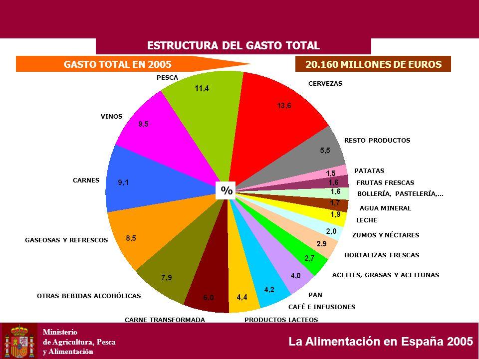 Ministerio de Agricultura, Pesca y Alimentación La Alimentación en España 2005 GASTO TOTAL EN 200520.160 MILLONES DE EUROS ESTRUCTURA DEL GASTO TOTAL