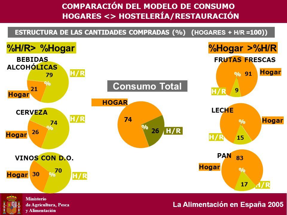 Ministerio de Agricultura, Pesca y Alimentación La Alimentación en España 2005 ESTRUCTURA DE LAS CANTIDADES COMPRADAS (%) ( HOGARES + H/R = 100)) COMP