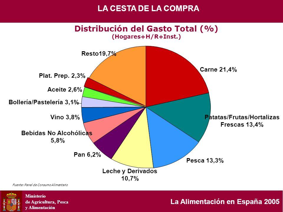 Ministerio de Agricultura, Pesca y Alimentación La Alimentación en España 2005 GASTO TOTAL EN 200520.160 MILLONES DE EUROS ESTRUCTURA DEL GASTO TOTAL RESTO PRODUCTOS PATATAS FRUTAS FRESCAS BOLLERÍA, PASTELERÍA,...