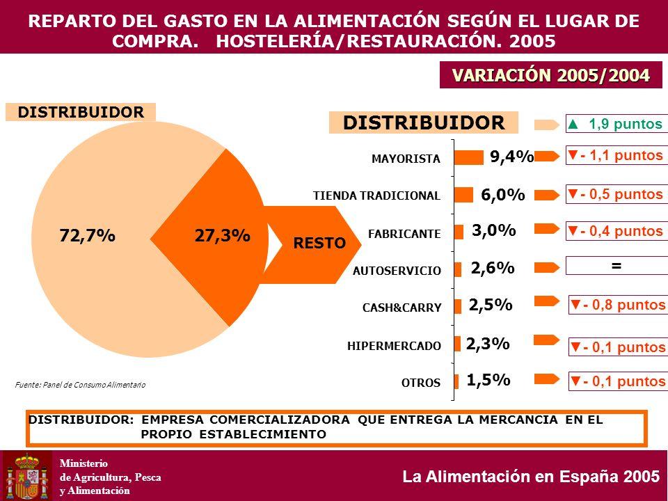 Ministerio de Agricultura, Pesca y Alimentación La Alimentación en España 2005 VARIACIÓN 2005/2004 DISTRIBUIDOR RESTO DISTRIBUIDOR DISTRIBUIDOR: EMPRE