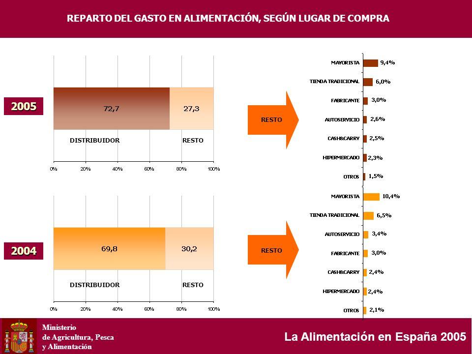 Ministerio de Agricultura, Pesca y Alimentación La Alimentación en España 2005 2004 2005 DISTRIBUIDORRESTO DISTRIBUIDORRESTO REPARTO DEL GASTO EN ALIM