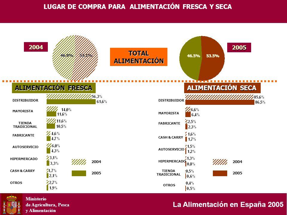 Ministerio de Agricultura, Pesca y Alimentación La Alimentación en España 2005 LUGAR DE COMPRA PARA ALIMENTACIÓN FRESCA Y SECA DISTRIBUIDOR MAYORISTA