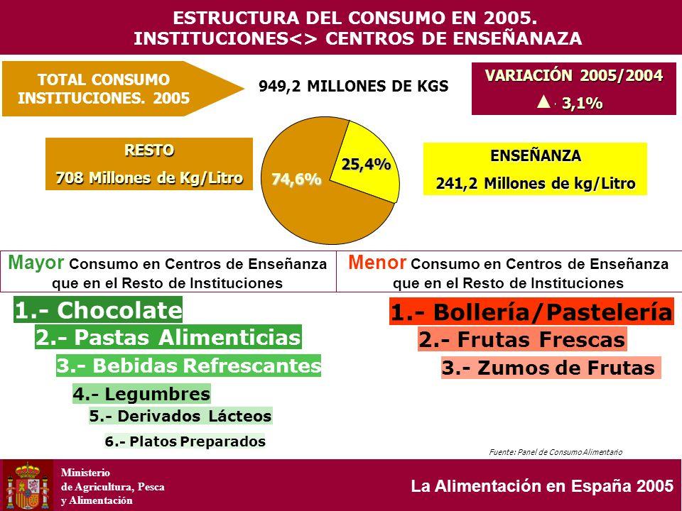 Ministerio de Agricultura, Pesca y Alimentación La Alimentación en España 2005 TOTAL CONSUMO INSTITUCIONES. 2005 949,2 MILLONES DE KGS VARIACIÓN 2005/
