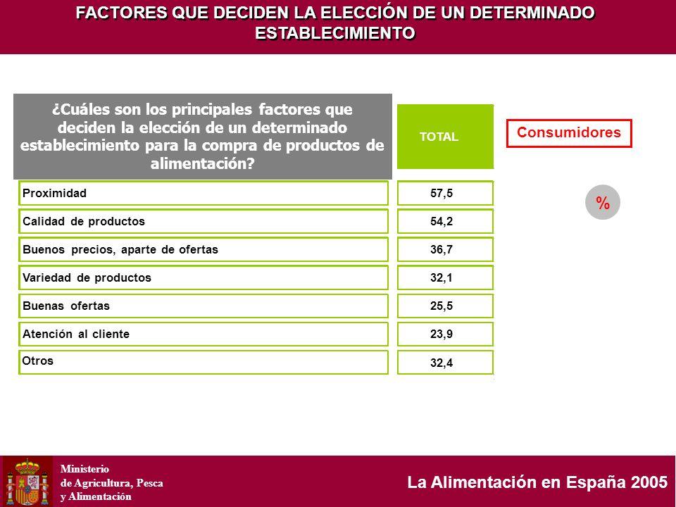 Ministerio de Agricultura, Pesca y Alimentación La Alimentación en España 2005 % Consumidores FACTORES QUE DECIDEN LA ELECCIÓN DE UN DETERMINADO ESTAB