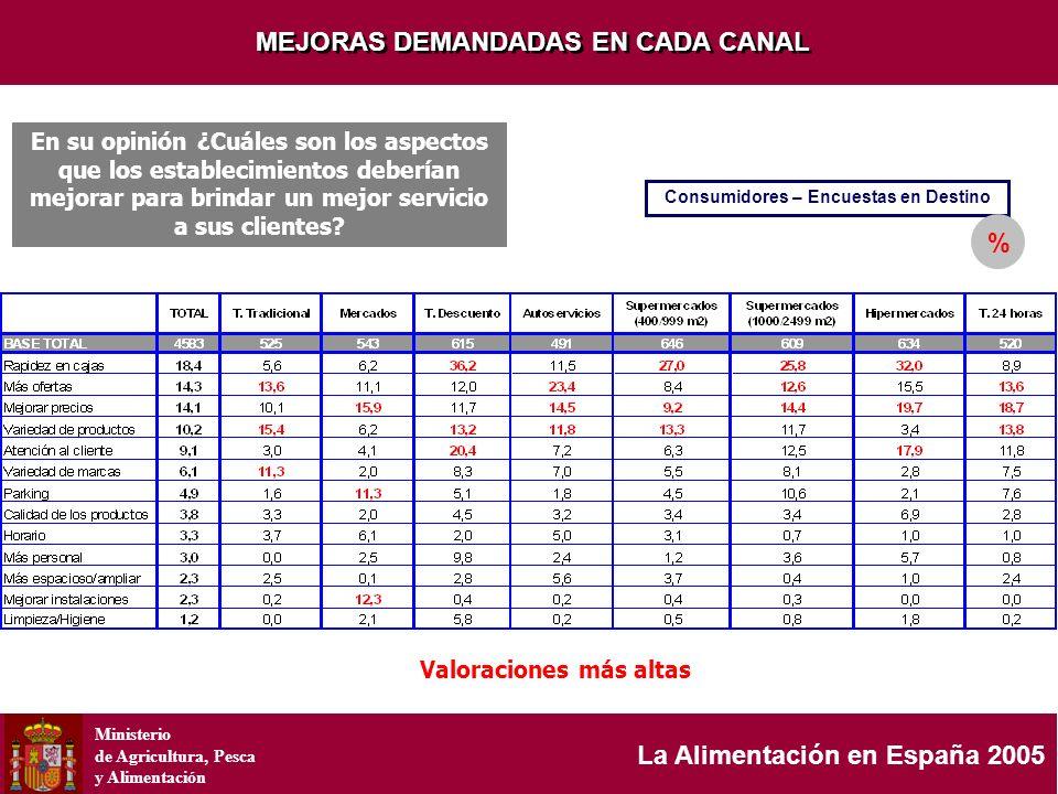 Ministerio de Agricultura, Pesca y Alimentación La Alimentación en España 2005 MEJORAS DEMANDADAS EN CADA CANAL Valoraciones más altas Consumidores –