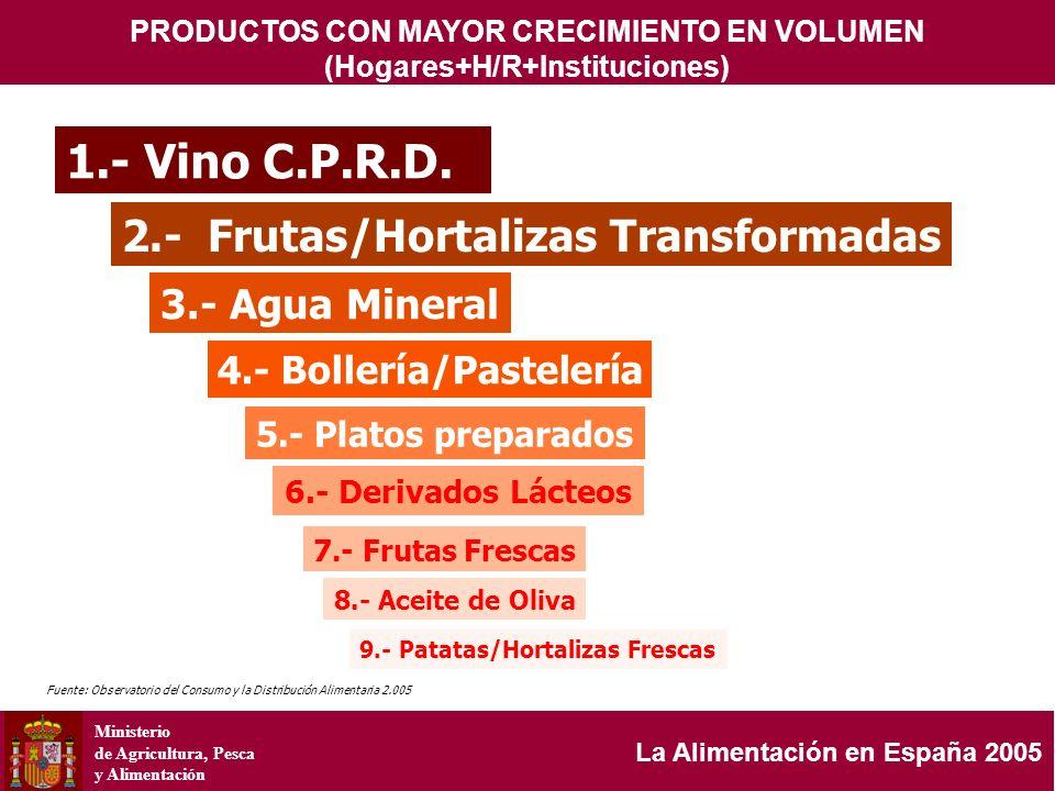 Ministerio de Agricultura, Pesca y Alimentación La Alimentación en España 2005 ESTRUCTURA DE LAS CANTIDADES COMPRADAS (%) ( HOGARES + H/R = 100)) COMPARACIÓN DEL MODELO DE CONSUMO HOGARES <> HOSTELERÍA/RESTAURACIÓN HOGAR H/R 74 %H/R> %Hogar%Hogar >%H/R % H/R 79 21 Hogar % BEBIDAS ALCOHÓLICAS H/R Hogar 74 26 % CERVEZA % Hogar H/R 70 30% VINOS CON D.O.