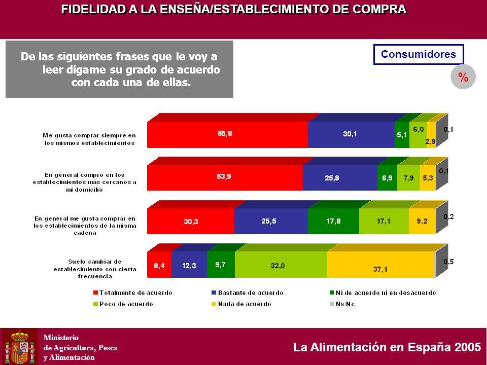Ministerio de Agricultura, Pesca y Alimentación La Alimentación en España 2005 FIDELIDAD A LA ENSEÑA/ESTABLECIMIENTO DE COMPRA Consumidores % De las s