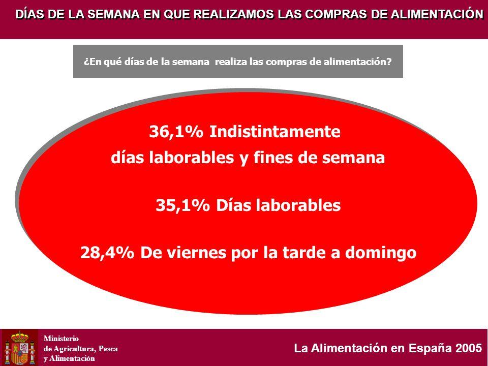 Ministerio de Agricultura, Pesca y Alimentación La Alimentación en España 2005 DÍAS DE LA SEMANA EN QUE REALIZAMOS LAS COMPRAS DE ALIMENTACIÓN 36,1% I
