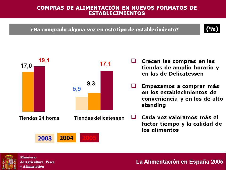 Ministerio de Agricultura, Pesca y Alimentación La Alimentación en España 2005 17,0 19,1 Tiendas 24 horas ¿Ha comprado alguna vez en este tipo de esta