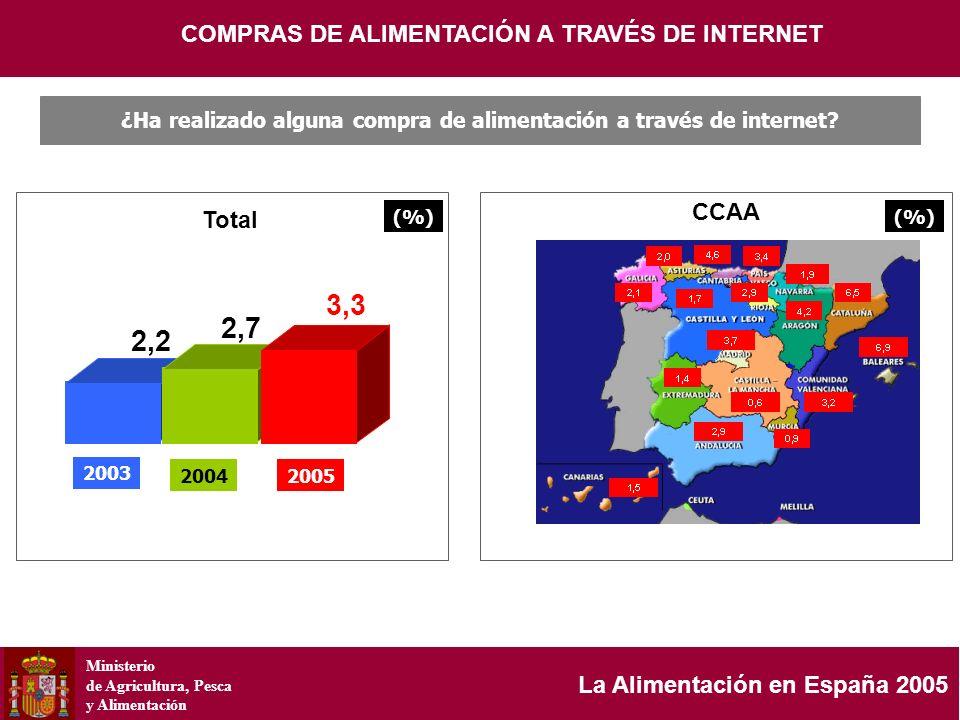 Ministerio de Agricultura, Pesca y Alimentación La Alimentación en España 2005 2,2 COMPRAS DE ALIMENTACIÓN A TRAVÉS DE INTERNET ¿Ha realizado alguna c