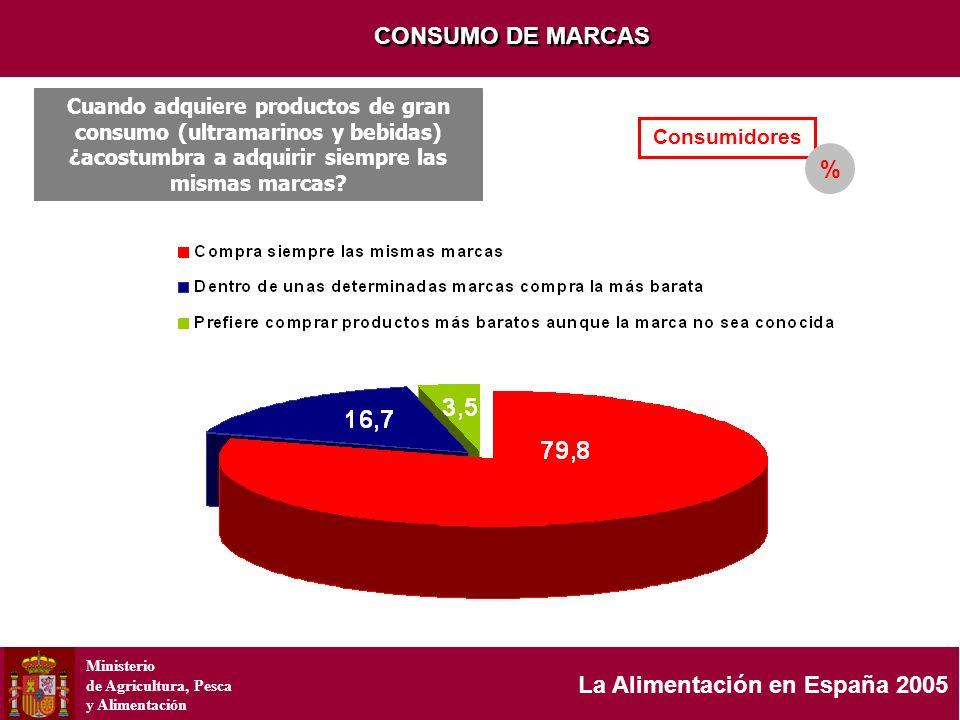 Ministerio de Agricultura, Pesca y Alimentación La Alimentación en España 2005 CONSUMO DE MARCAS Consumidores Cuando adquiere productos de gran consum