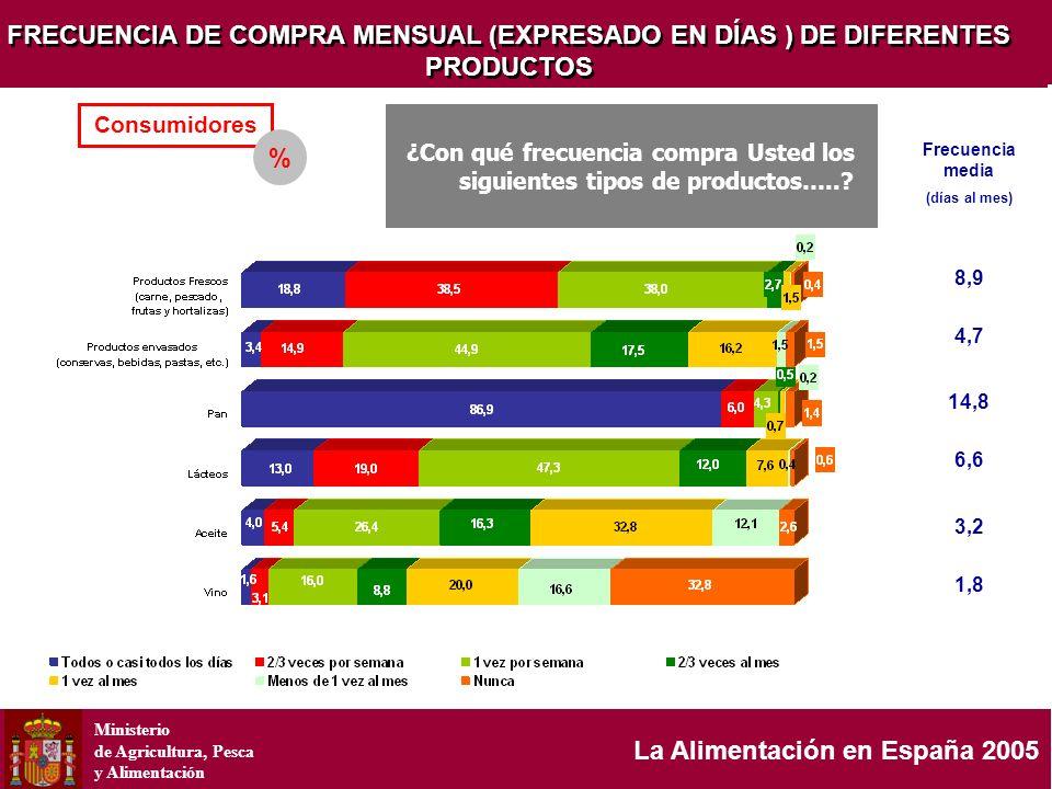 Ministerio de Agricultura, Pesca y Alimentación La Alimentación en España 2005 FRECUENCIA DE COMPRA MENSUAL (EXPRESADO EN DÍAS ) DE DIFERENTES PRODUCT