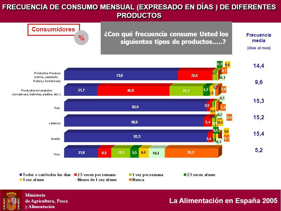 Ministerio de Agricultura, Pesca y Alimentación La Alimentación en España 2005 FRECUENCIA DE CONSUMO MENSUAL (EXPRESADO EN DÍAS ) DE DIFERENTES PRODUC