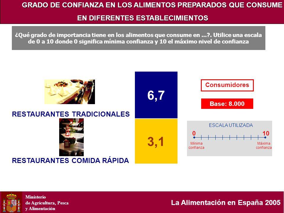 Ministerio de Agricultura, Pesca y Alimentación La Alimentación en España 2005 GRADO DE CONFIANZA EN LOS ALIMENTOS PREPARADOS QUE CONSUME EN DIFERENTE