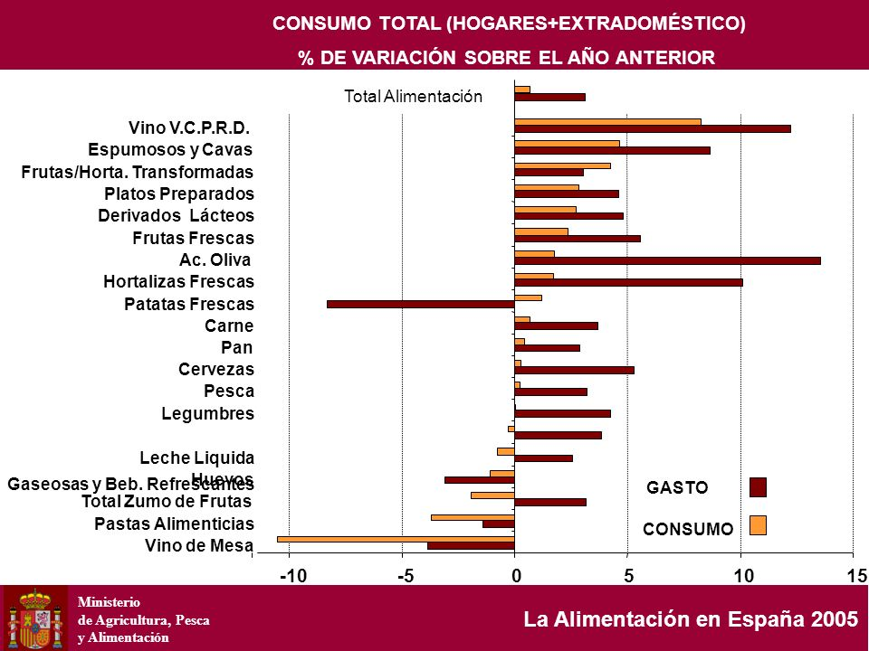 Ministerio de Agricultura, Pesca y Alimentación La Alimentación en España 2005 CONSUMO TOTAL (HOGARES+EXTRADOMÉSTICO) % DE VARIACIÓN SOBRE EL AÑO ANTE