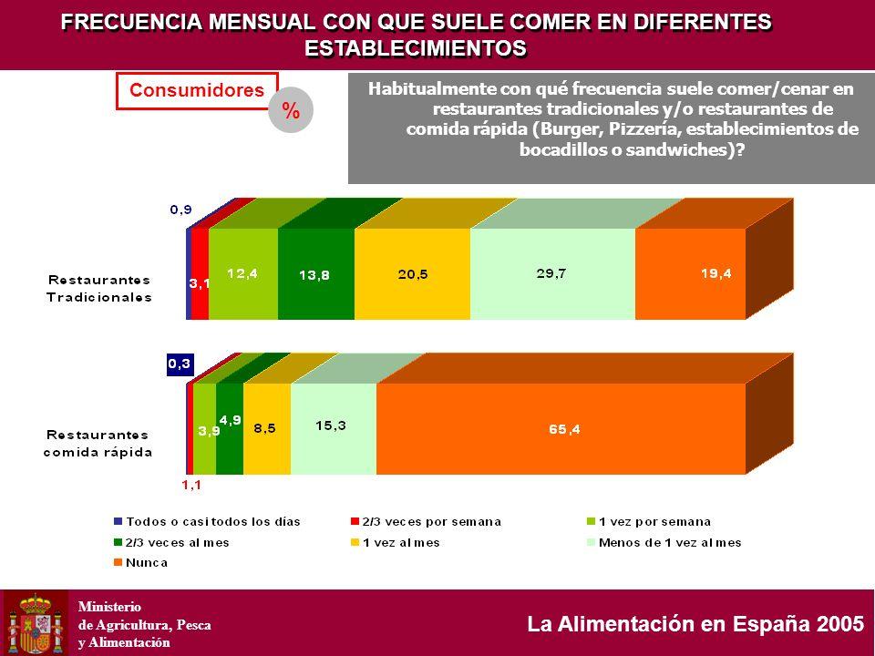 Ministerio de Agricultura, Pesca y Alimentación La Alimentación en España 2005 FRECUENCIA MENSUAL CON QUE SUELE COMER EN DIFERENTES ESTABLECIMIENTOS C