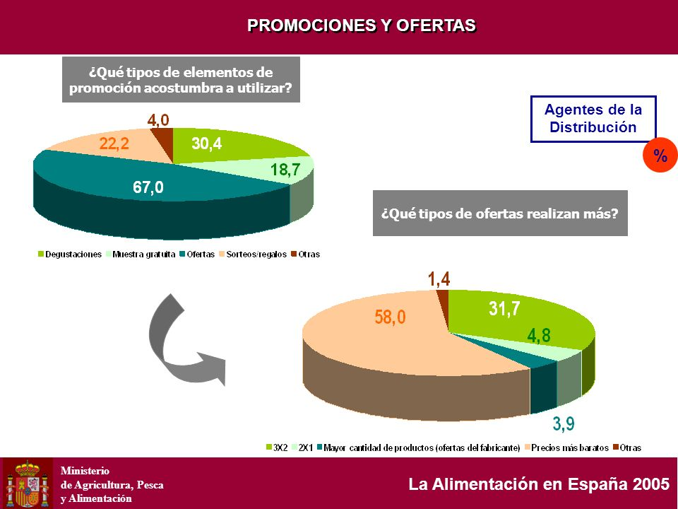 Ministerio de Agricultura, Pesca y Alimentación La Alimentación en España 2005 PROMOCIONES Y OFERTAS Agentes de la Distribución % ¿Qué tipos de elemen