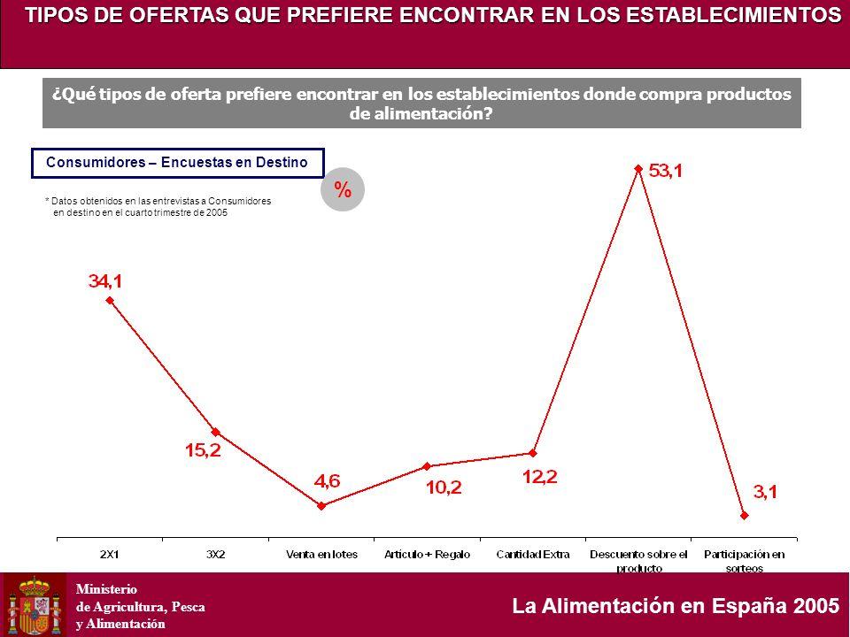 Ministerio de Agricultura, Pesca y Alimentación La Alimentación en España 2005 Consumidores – Encuestas en Destino ¿Qué tipos de oferta prefiere encon