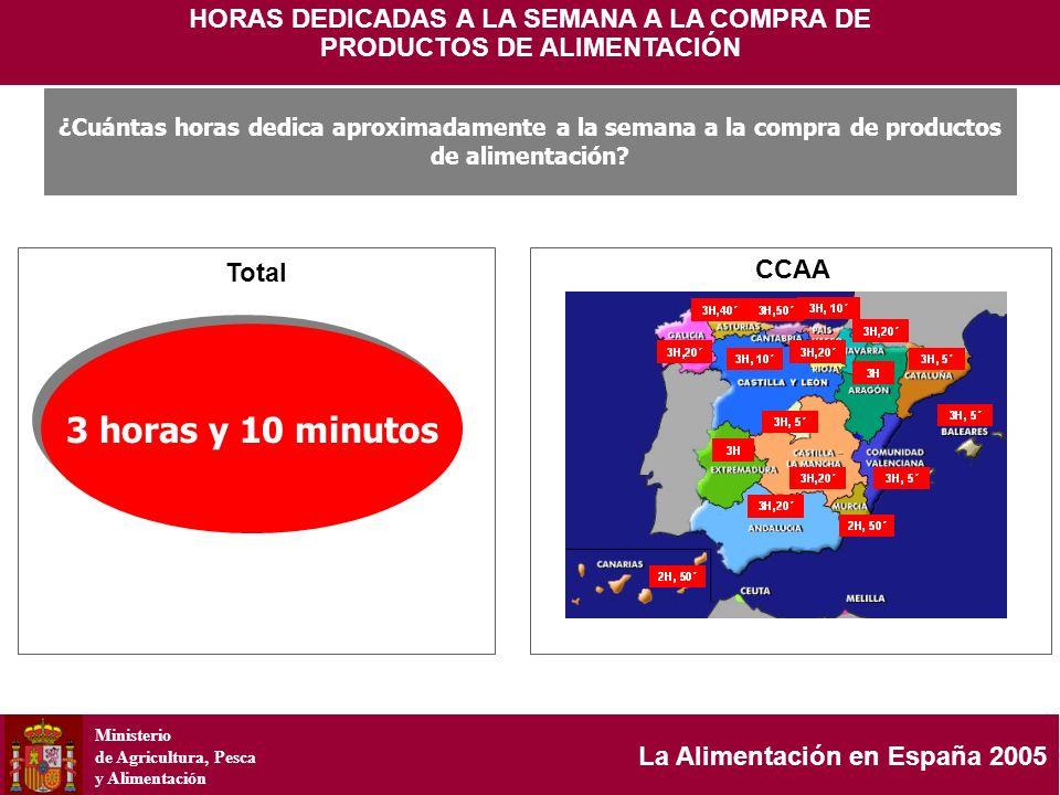 Ministerio de Agricultura, Pesca y Alimentación La Alimentación en España 2005 HORAS DEDICADAS A LA SEMANA A LA COMPRA DE PRODUCTOS DE ALIMENTACIÓN 3