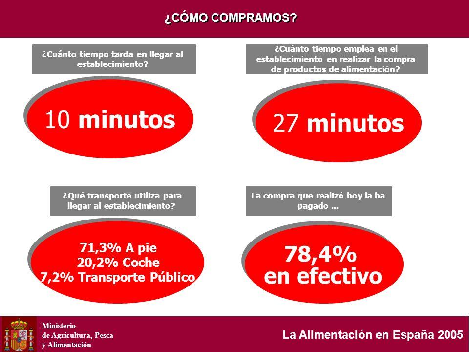 Ministerio de Agricultura, Pesca y Alimentación La Alimentación en España 2005 ¿CÓMO COMPRAMOS? 10minutos 10minutos ¿Cuánto tiempo tarda en llegar al