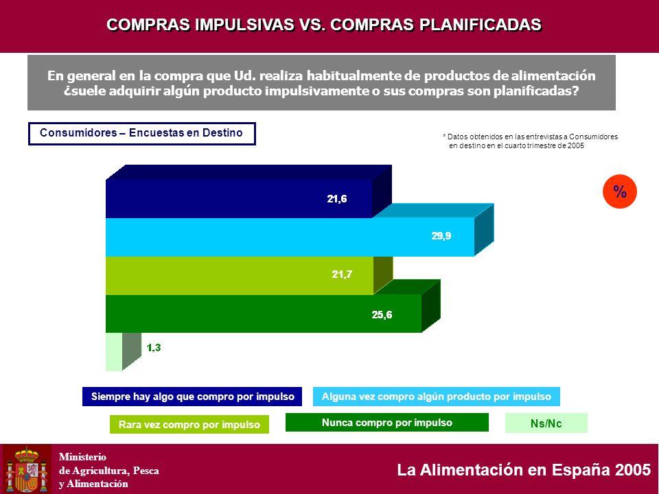 Ministerio de Agricultura, Pesca y Alimentación La Alimentación en España 2005 COMPRAS IMPULSIVAS VS. COMPRAS PLANIFICADAS Siempre hay algo que compro