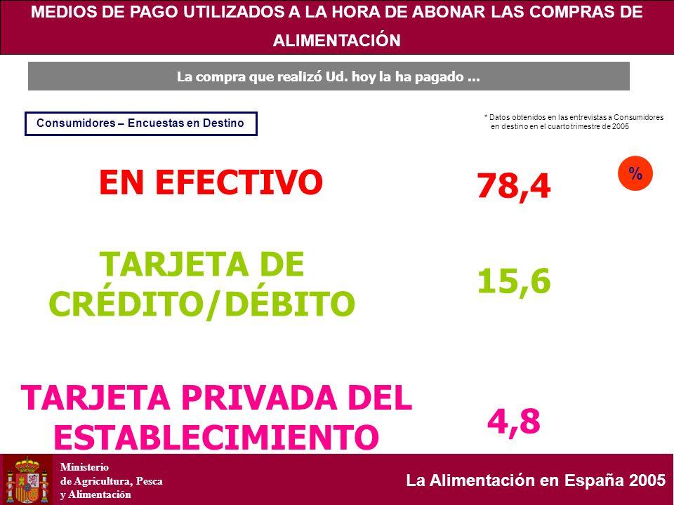 Ministerio de Agricultura, Pesca y Alimentación La Alimentación en España 2005 EN EFECTIVO TARJETA DE CRÉDITO/DÉBITO TARJETA PRIVADA DEL ESTABLECIMIEN