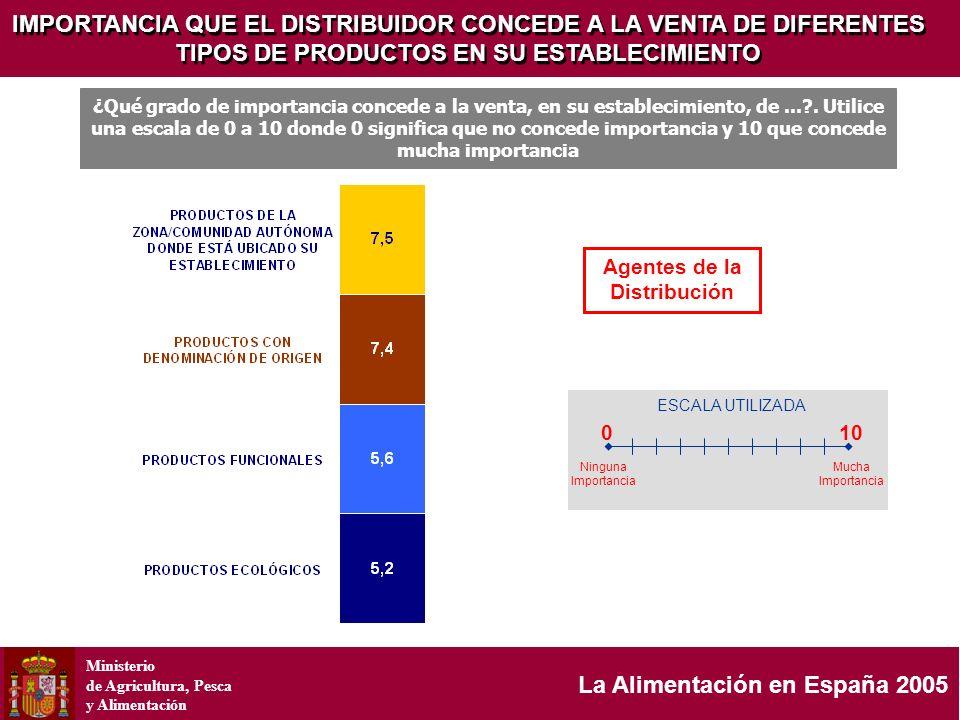 Ministerio de Agricultura, Pesca y Alimentación La Alimentación en España 2005 IMPORTANCIA QUE EL DISTRIBUIDOR CONCEDE A LA VENTA DE DIFERENTES TIPOS