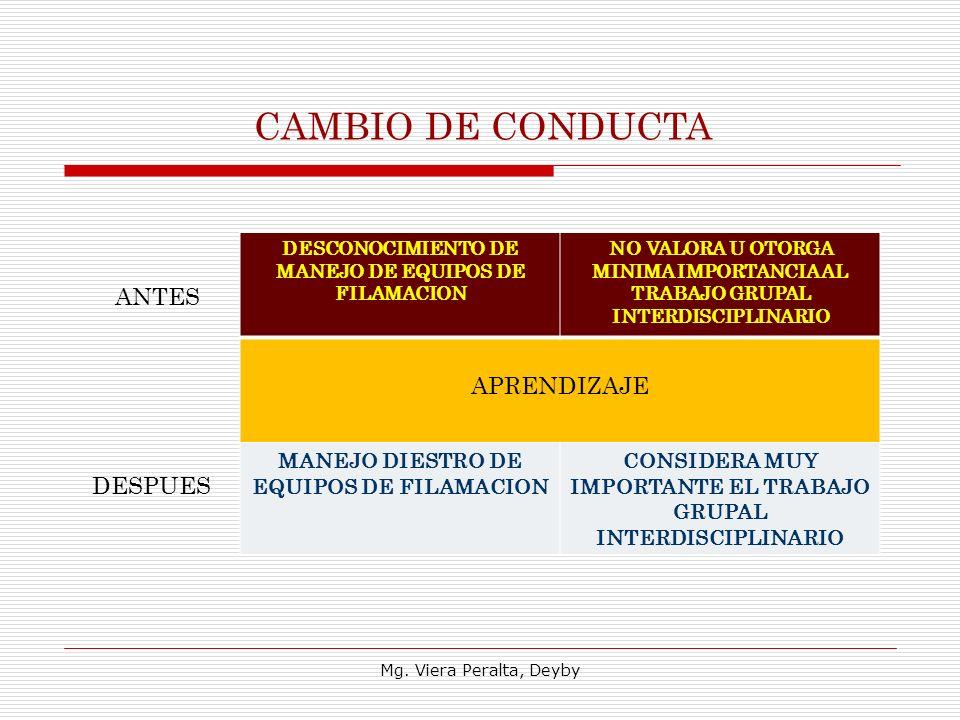 CAMBIO DE CONDUCTA DESCONOCIMIENTO DE MANEJO DE EQUIPOS DE FILAMACION NO VALORA U OTORGA MINIMA IMPORTANCIA AL TRABAJO GRUPAL INTERDISCIPLINARIO APRENDIZAJE MANEJO DIESTRO DE EQUIPOS DE FILAMACION CONSIDERA MUY IMPORTANTE EL TRABAJO GRUPAL INTERDISCIPLINARIO ANTES DESPUES