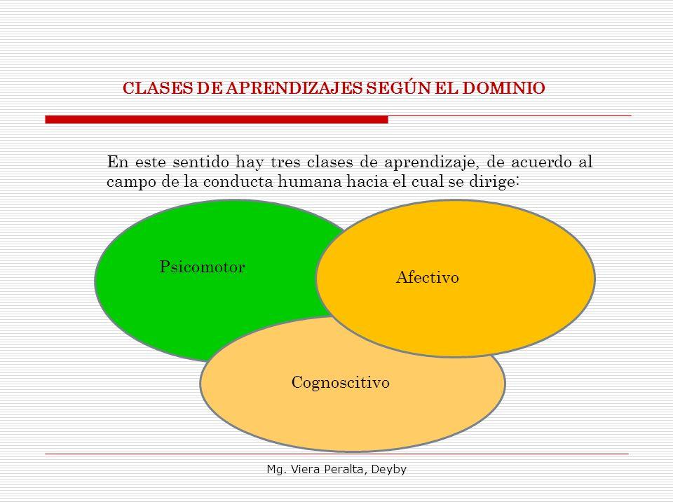 CLASES DE APRENDIZAJES SEGÚN EL DOMINIO En este sentido hay tres clases de aprendizaje, de acuerdo al campo de la conducta humana hacia el cual se dirige: Psicomotor Afectivo Cognoscitivo Mg.