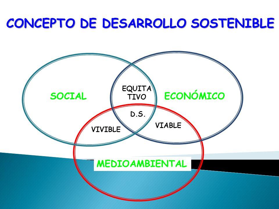 CONCEPTO DE DESARROLLO SOSTENIBLE ECONÓMICO EQUITA TIVO MEDIOAMBIENTAL SOCIAL VIVIBLE VIABLE D.S.