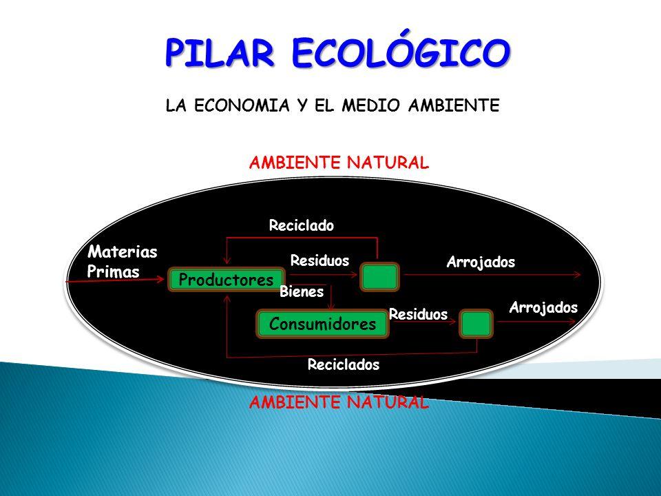 LA ECONOMIA Y EL MEDIO AMBIENTE AMBIENTE NATURAL Consumidores Productores Materias Primas Reciclado Residuos Bienes Residuos Reciclados Arrojados AMBI