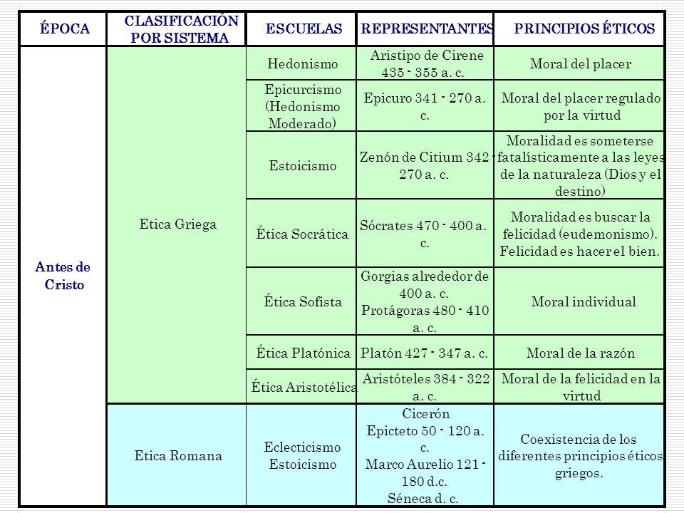 ÉPOCA CLASIFICACIÓN POR SISTEMA ESCUELASREPRESENTANTESPRINCIPIOS ÉTICOS Hedonismo Aristipo de Cirene 435 - 355 a. c. Moral del placer Epicurcismo (Hed