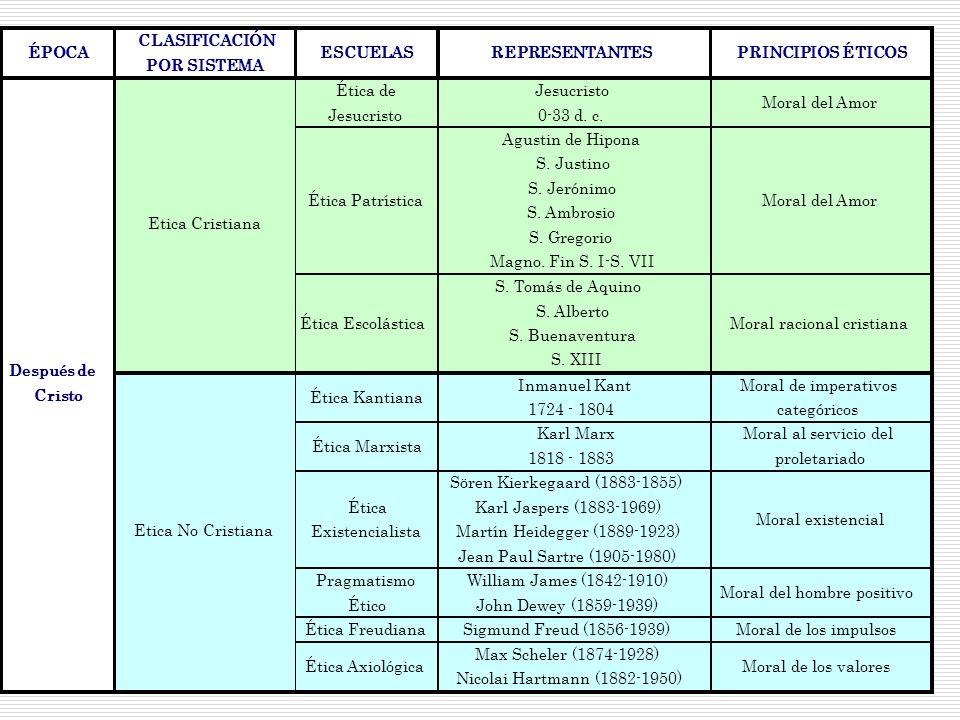 Mg. Viera Peralta, Deybe Evyn ÉPOCA CLASIFICACIÓN POR SISTEMA ESCUELASREPRESENTANTESPRINCIPIOS ÉTICOS Ética de Jesucristo 0-33 d. c. Moral del Amor Ét